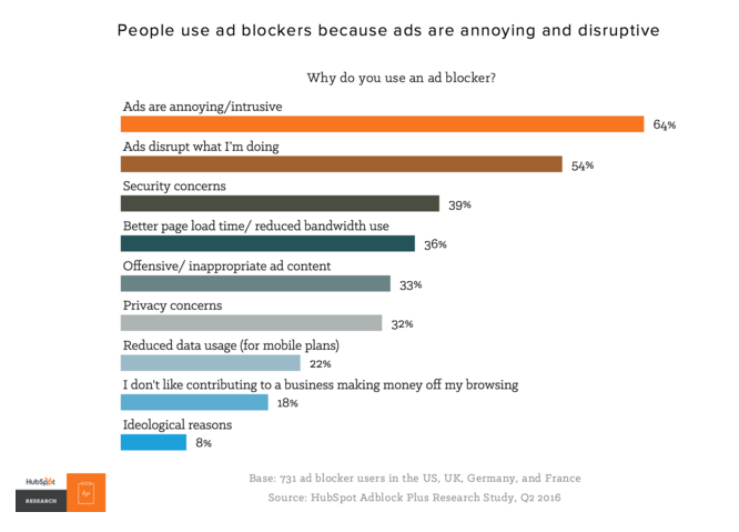 HubSpot Graphic - Why People Install Ad Blockers